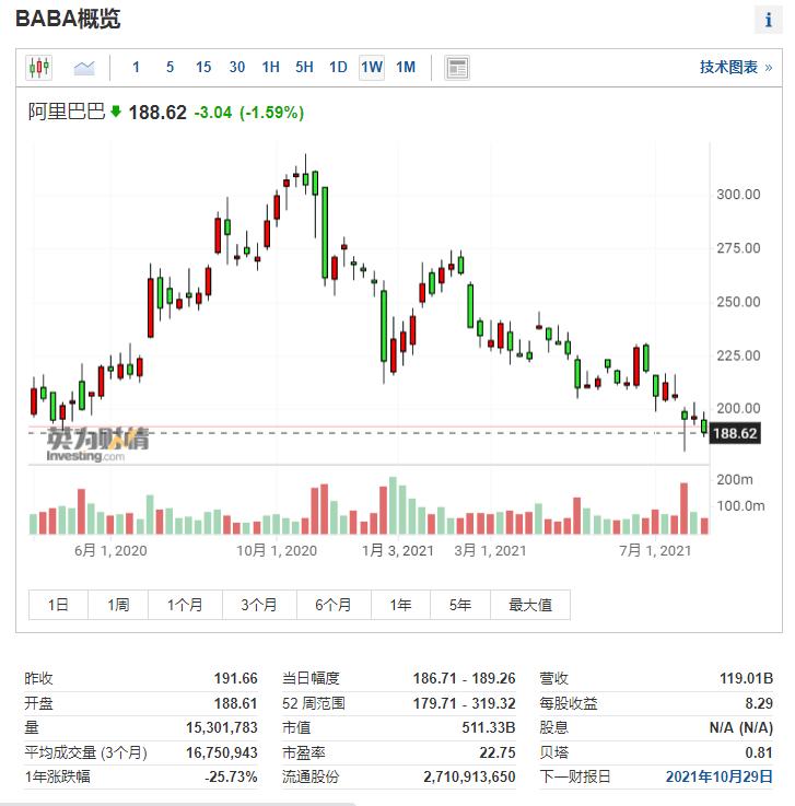 (阿里巴巴周线图来自英为财情Investing.com)