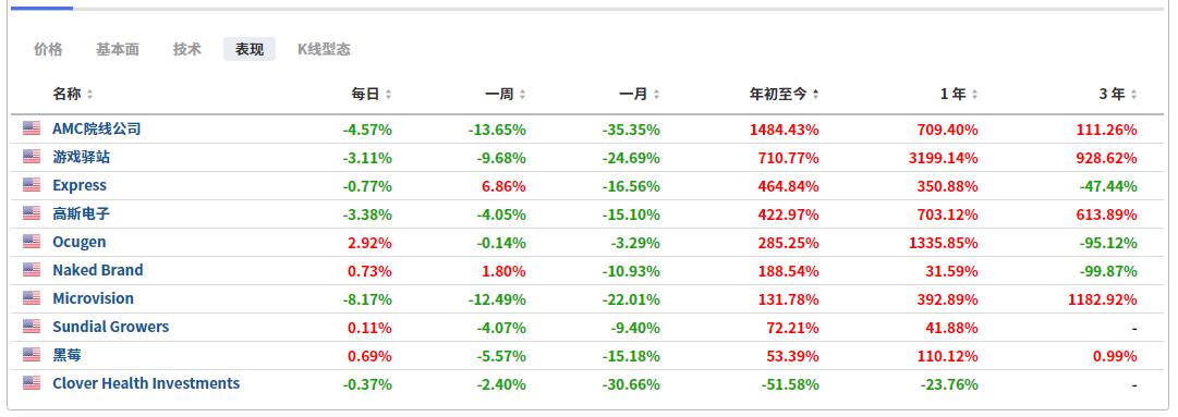 (MEME股走势,来自英为财情Investing.com)