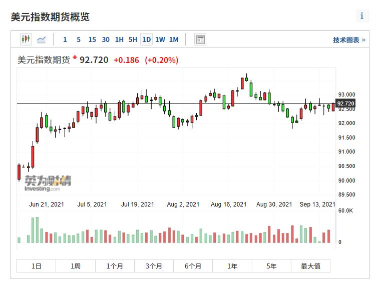 (美元指数期货周线图来自英为财情Investing.com)