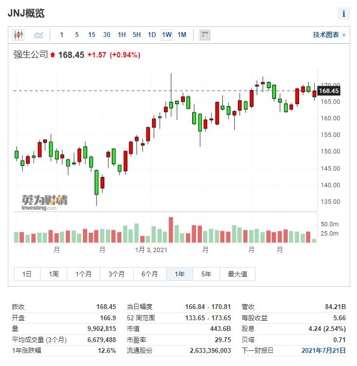 (强生周线图来自英为财情Investing.com)