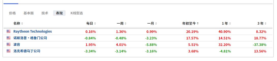 (个别军工股表现列表,来自英为财情Investing.com投资组合工具)