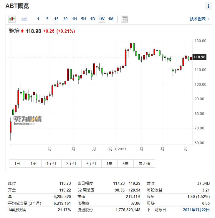 (ABT周线图来自英为财情Investing.com)