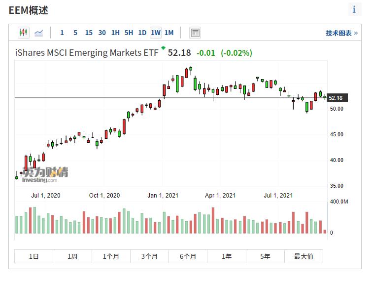 (EEM周线图来自英为财情Investing.com)