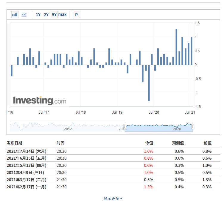 (美国PPI月率,来自英为财情Investing.com财经日历工具)