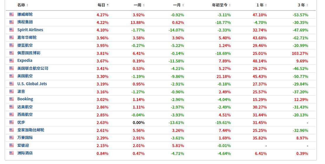 (旅游板块相关个股股价表现列表,来自英为财情Investing.com)