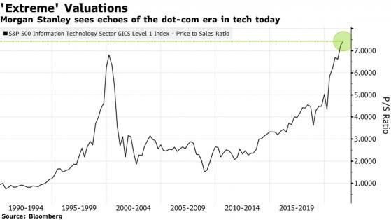 """大摩:美国科技股""""极端""""估值令人想起互联网泡沫时期"""