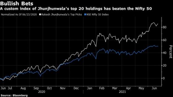 """""""印度巴菲特"""":未来几年印度股市年回报率将达到两位数"""