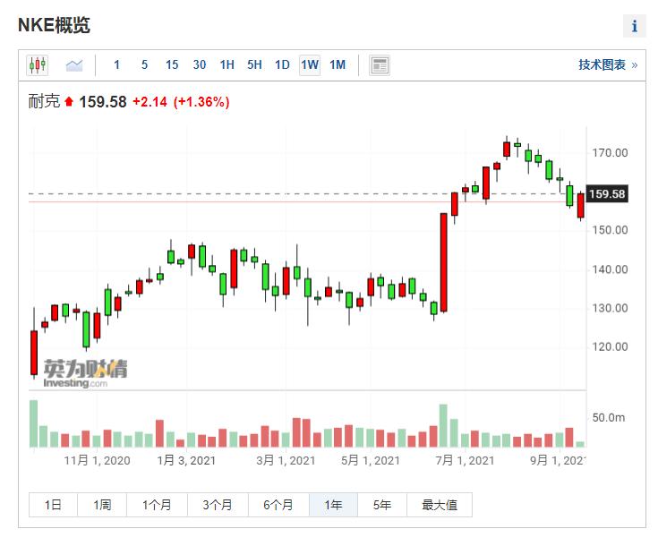 (耐克周线图来自英为财情Investing.com)