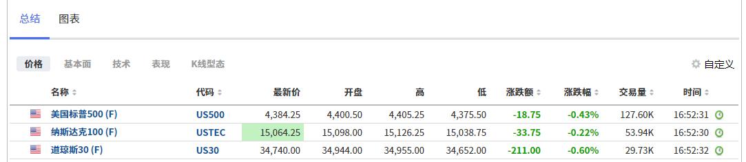 美国三大指数股指期货表现,来自英为财情Investing.com