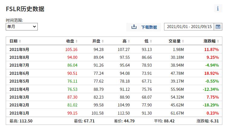 (FSLR今年月度涨跌幅列表,来自英为财情Investing.com)