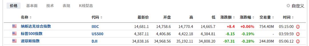 (美股三大股指表现,来自英为财情Investing.com)