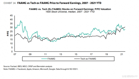 伯恩斯坦:预期科技行业未来5年强劲增长,建议增持FAAMG股票